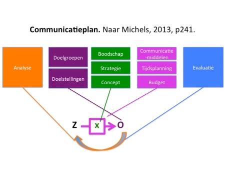 C plan Michels