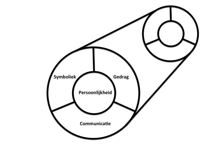 Corporate Identity geprojecteerd als Corporate Image. (Birkigt & Stadler)