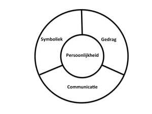 De Corporate Identity Mix (Birkigt & Stadler)