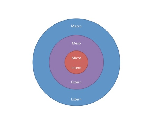 Micro Meso Macro omgeving
