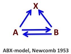 ABX model