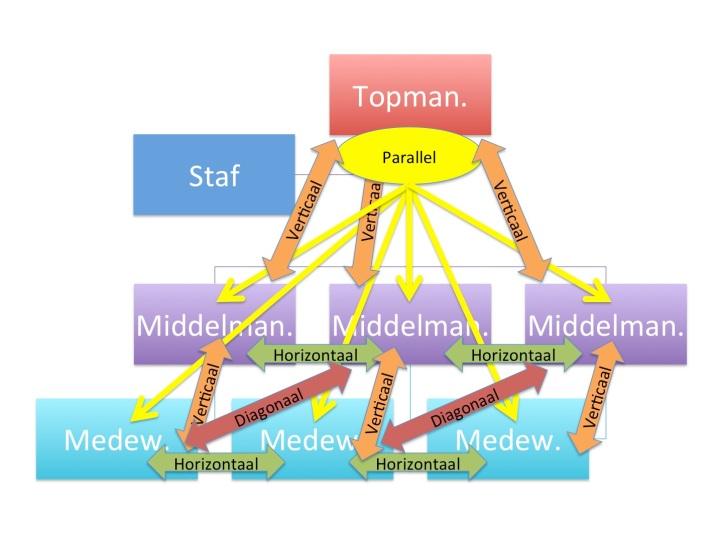 Formele informatiestromen in een organisatie.