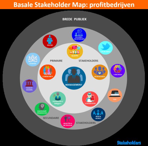 De-Basale-Stakeholder-Map-voor-profitbedrijven-1.1
