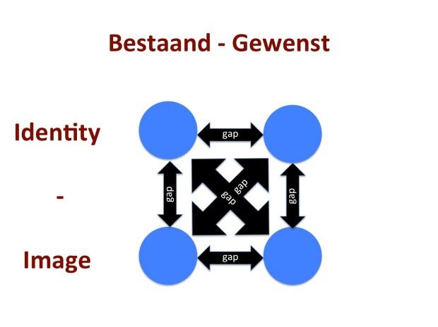 Gaps: Bestaande - Gewenste Identity & Image