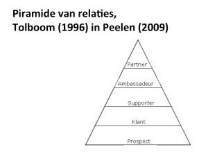 Piramide van relaties,