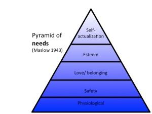 Pyramid Maslow