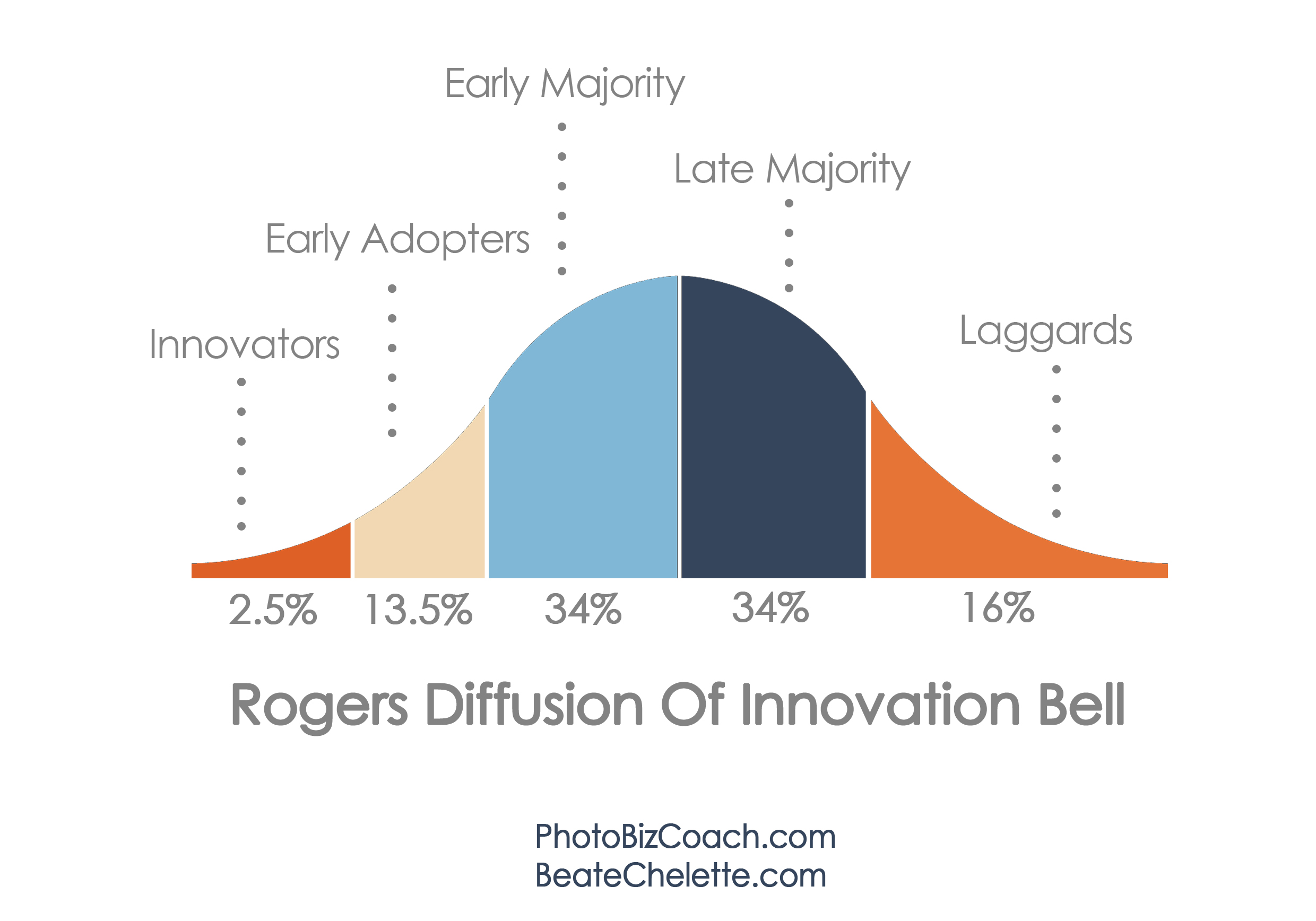 Diffusion of Innovation Rogers