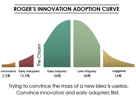 Rogers-Adoption-Curve Chasm