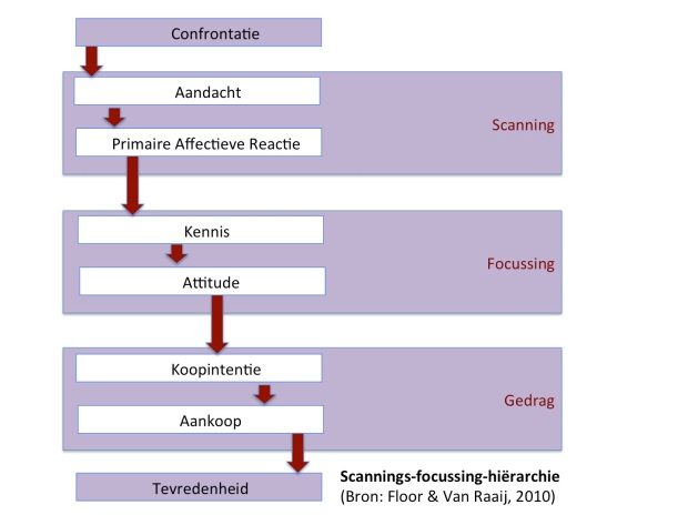 Scanning Focussing Hierarchie