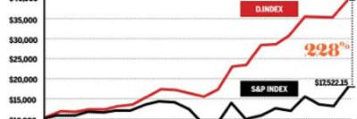 Bron: http://www.marketingtribune.nl/design/nieuws/2014/02/dmi-design-value-index-designgedreven-bedrijven-doen-het-228-procent-beter/