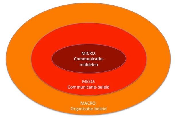 Geïntegreerde Communicatie op Micro, Meso en Macro niveau. Geïnspireerd op Vos & Schoemaker (2011) Geïntegreerde Communicatie. Boom Lemma. Den Haag