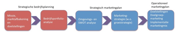 Stappen in het Strategisch Planningsproces (Kotler 2013 p51)