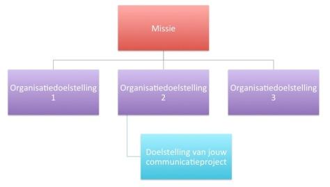 De Doelstelling van je Communicatieproject moet zijn afgeleid van één van de Organisatiedoelstellingen en die moeten zijn afgeleid van de Missie.