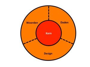 Merk ontwikkelen? Klik op het plaatje. (Merk Identity Mix. www.CommunicatieKC.com )