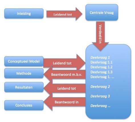 Conceptueel Model Deelvragen