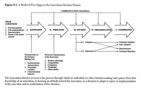 Rogers' Innovation - Decision Process. Source: http://www.conceptlab.com/notes/rogers-2003-diffusion-of-innovations.html