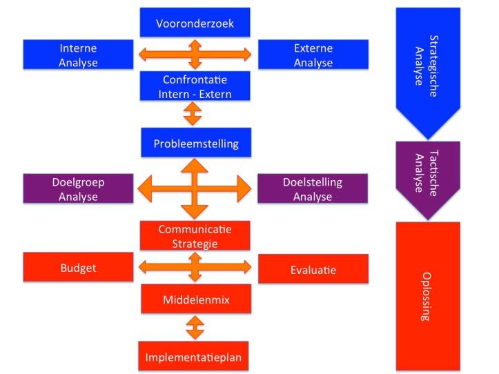 Communicatieplan, Analyse en Opl