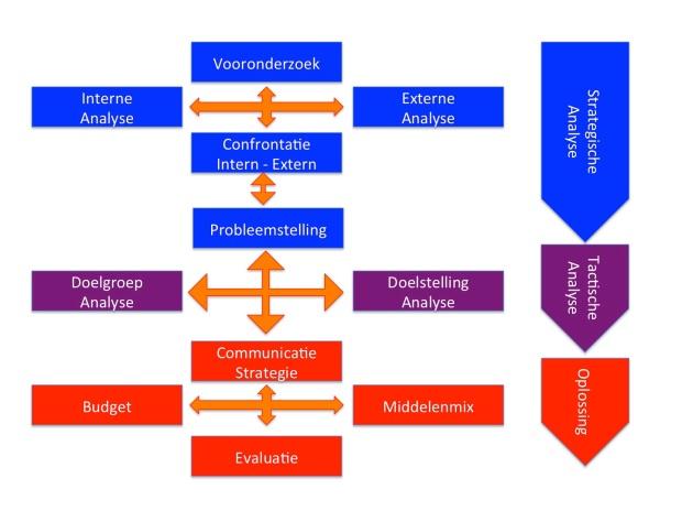 Communicatieplan, Analyse en Oplossing