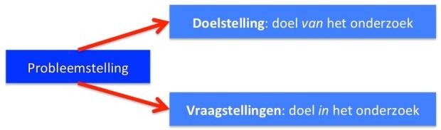 Probleemstelling: definitie van het onderzoeksprobleem (Van der Kaap, 2008, p44)