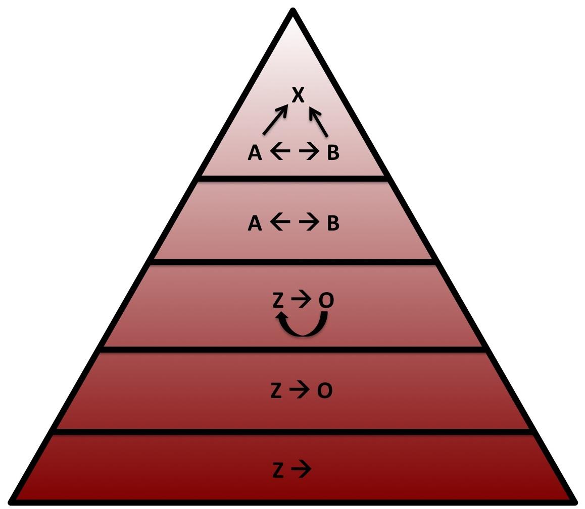 Modellen Van c Piramide Van c Modellen
