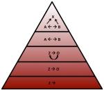 Piramide van C modellen