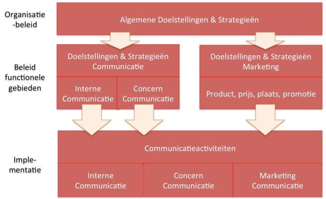 Relatie marketing en communicatie (Vos 2011, p136)