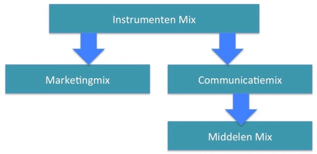 Instrumenten Marketing Communicatie Middelen Mix