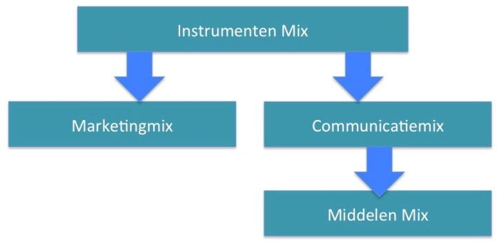 Instrumenten Marketing Communicatie Middelen Mix