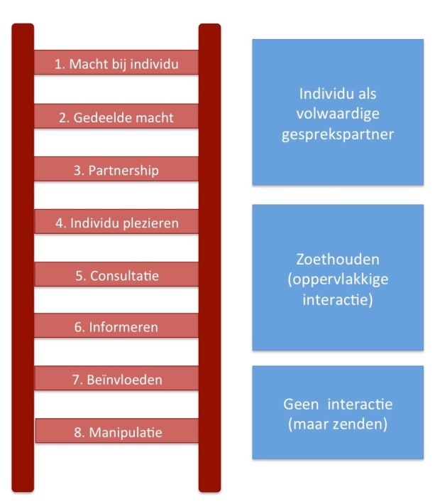 Interactieladder Communicatie KC