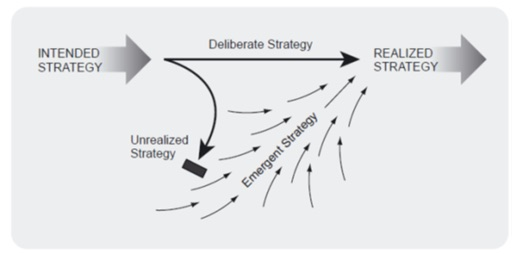 deliberate and emergent strategies