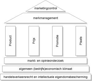 source: https://nl.wikipedia.org/wiki/Marketing#/media/File:Marketinghuis.jpg