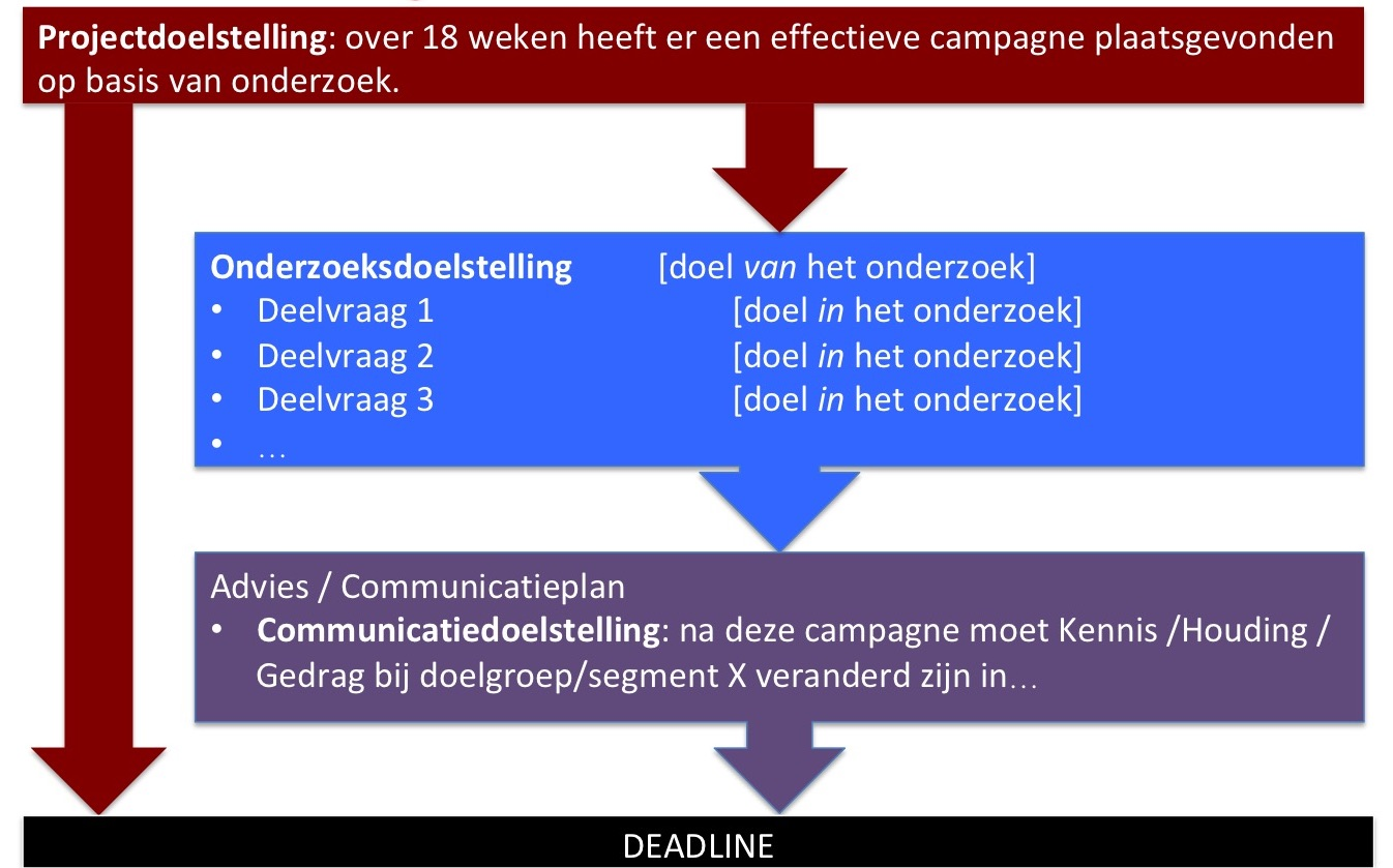 Doelstelling Project Onderzoek Communicatie