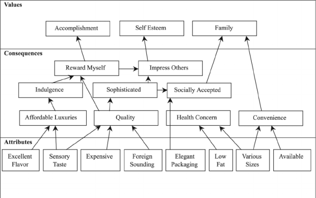 Figure-2-A-hierarchical-value-map-for-Haagen-Dazs-ice-cream