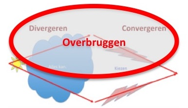 Icon Overbruggen