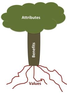 Tree Attributes Benefits Values
