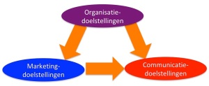 Organisatie Marketing Communicatie doelstellingen