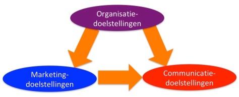Organisatie Marketing Communicatie doelen