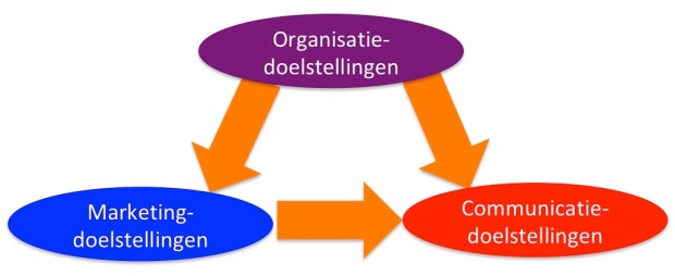 Organisatie Marketing Communicatie doelen