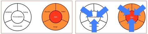 Corporate Identity Mix en Identity Mix en Triangulatie