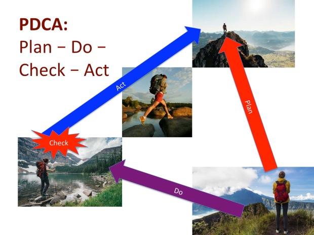 PDCA Plan Do Check Act