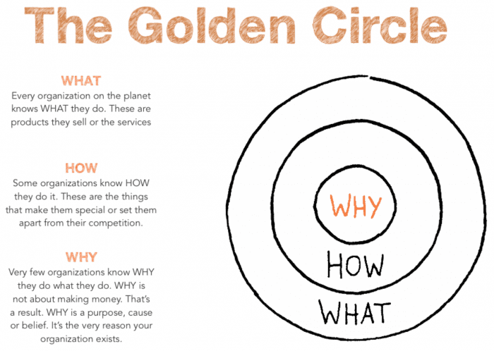 source: https://www.smartinsights.com/digital-marketing-strategy/online-value-proposition/start-with-why-creating-a-value-proposition-with-the-golden-circle-model/