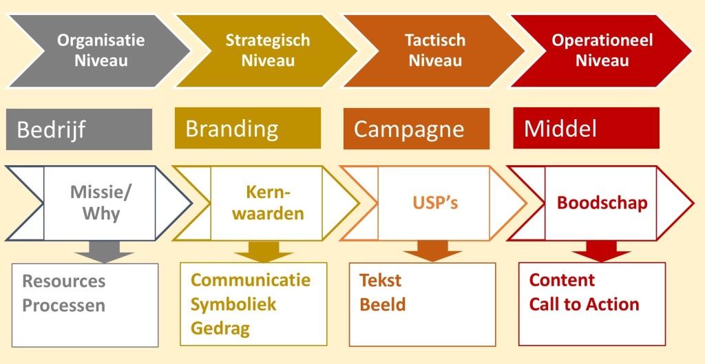 Relatie: Organisatie Niveau, Strategisch Niveau, Tactisch Niveau, Operationeel Niveau